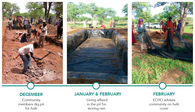 A timeline of the improved water collection practices implemented at school farms